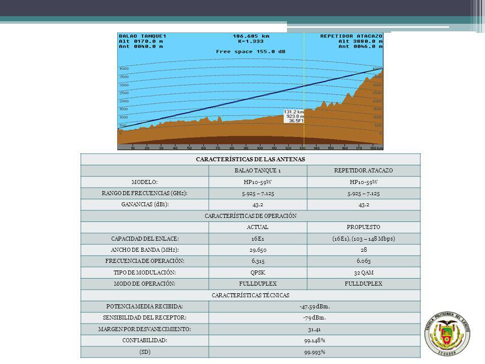 CARACTERÍSTICAS DE LAS ANTENAS BALAO TANQUE 1REPETIDOR ATACAZO MODELO:HP10-59W RANGO DE FRECUENCIAS (GHz):5.925 – 7.125 GANANCIAS (dBi):43.2 CARACTERÍ