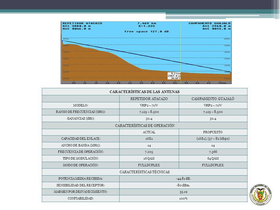 CARACTERÍSTICAS DE LAS ANTENAS REPETIDOR ATACAZOCAMPAMENTO GUAJALÓ MODELO:VHP2 – 71W RANGO DE FRECUENCIAS (GHz):7.125 – 8.500 GANANCIAS (dBi):30.4 CAR