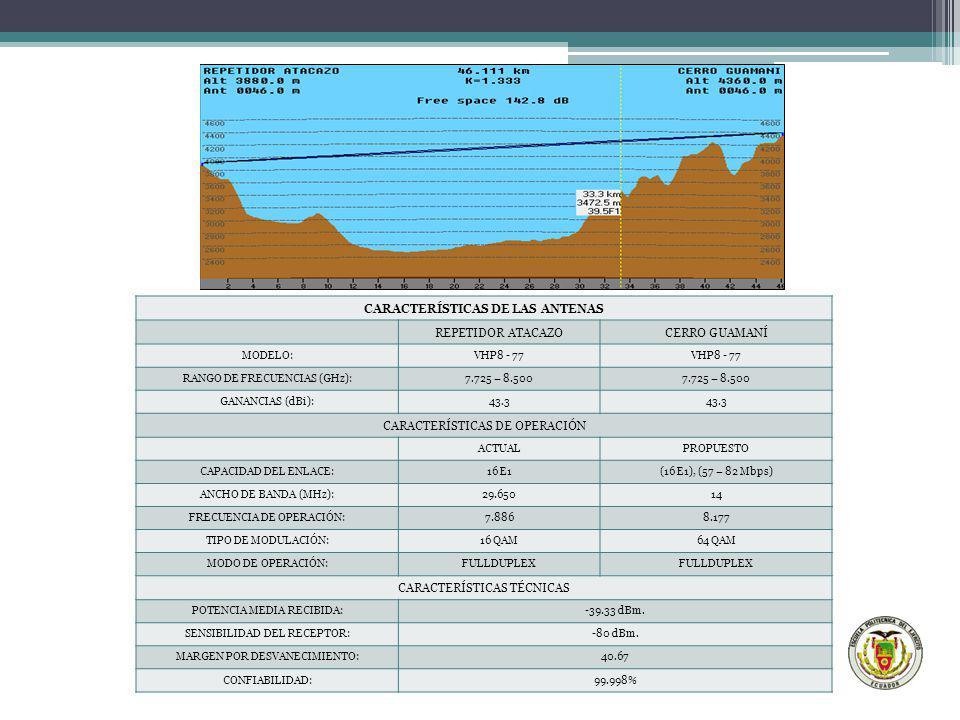 CARACTERÍSTICAS DE LAS ANTENAS REPETIDOR ATACAZOCERRO GUAMANÍ MODELO:VHP8 - 77 RANGO DE FRECUENCIAS (GHz):7.725 – 8.500 GANANCIAS (dBi):43.3 CARACTERÍ