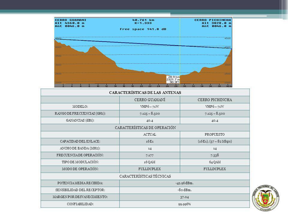 CARACTERÍSTICAS DE LAS ANTENAS CERRO GUAMANÍCERRO PICHINCHA MODELO:VHP6 – 71W RANGO DE FRECUENCIAS (GHz):7.125 – 8.500 GANANCIAS (dBi):40.4 CARACTERÍS