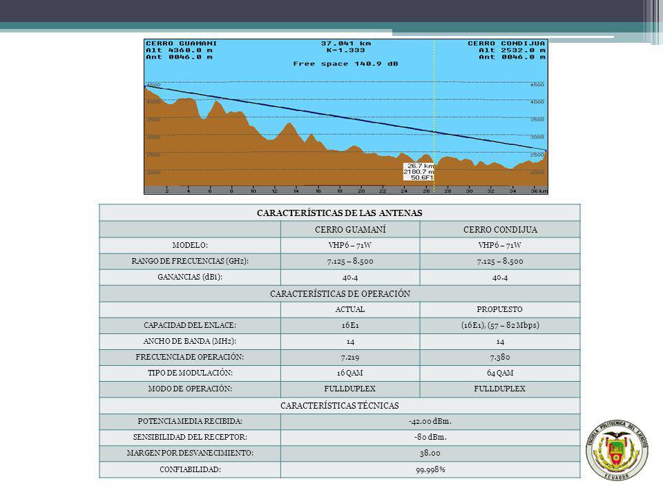 CARACTERÍSTICAS DE LAS ANTENAS CERRO GUAMANÍCERRO CONDIJUA MODELO:VHP6 – 71W RANGO DE FRECUENCIAS (GHz):7.125 – 8.500 GANANCIAS (dBi):40.4 CARACTERÍST