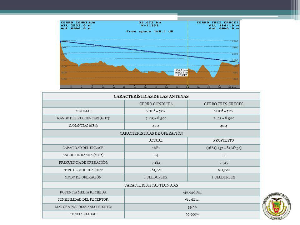 CARACTERÍSTICAS DE LAS ANTENAS CERRO CONDIJUACERRO TRES CRUCES MODELO:VHP6 – 71W RANGO DE FRECUENCIAS (GHz):7.125 – 8.500 GANANCIAS (dBi):40.4 CARACTE