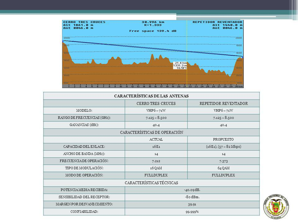 CARACTERÍSTICAS DE LAS ANTENAS CERRO TRES CRUCESREPETIDOR REVENTADOR MODELO:VHP6 – 71W RANGO DE FRECUENCIAS (GHz):7.125 – 8.500 GANANCIAS (dBi):40.4 C