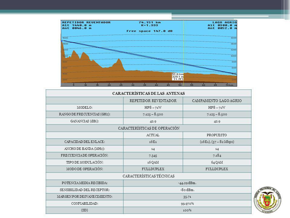 CARACTERÍSTICAS DE LAS ANTENAS REPETIDOR REVENTADORCAMPAMENTO LAGO AGRIO MODELO:HP8 – 71W RANGO DE FRECUENCIAS (GHz):7.125 – 8.500 GANANCIAS (dBi):42.
