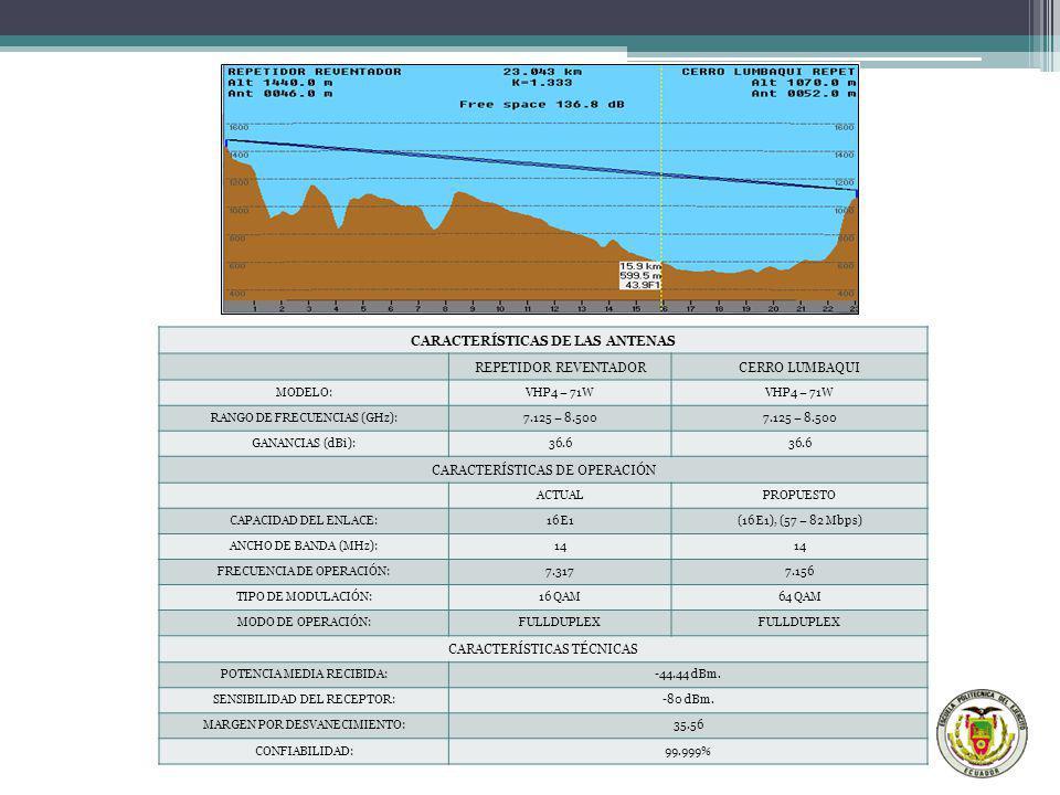 CARACTERÍSTICAS DE LAS ANTENAS REPETIDOR REVENTADORCERRO LUMBAQUI MODELO:VHP4 – 71W RANGO DE FRECUENCIAS (GHz):7.125 – 8.500 GANANCIAS (dBi):36.6 CARA