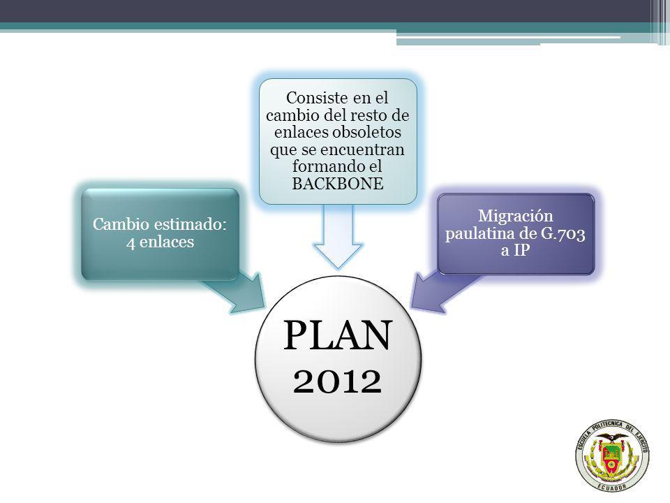 COORDINACIÓN DE INFRAESTRUCTURA Y COMUNICACIONES PLAN 2012 Cambio estimado: 4 enlaces Consiste en el cambio del resto de enlaces obsoletos que se encu