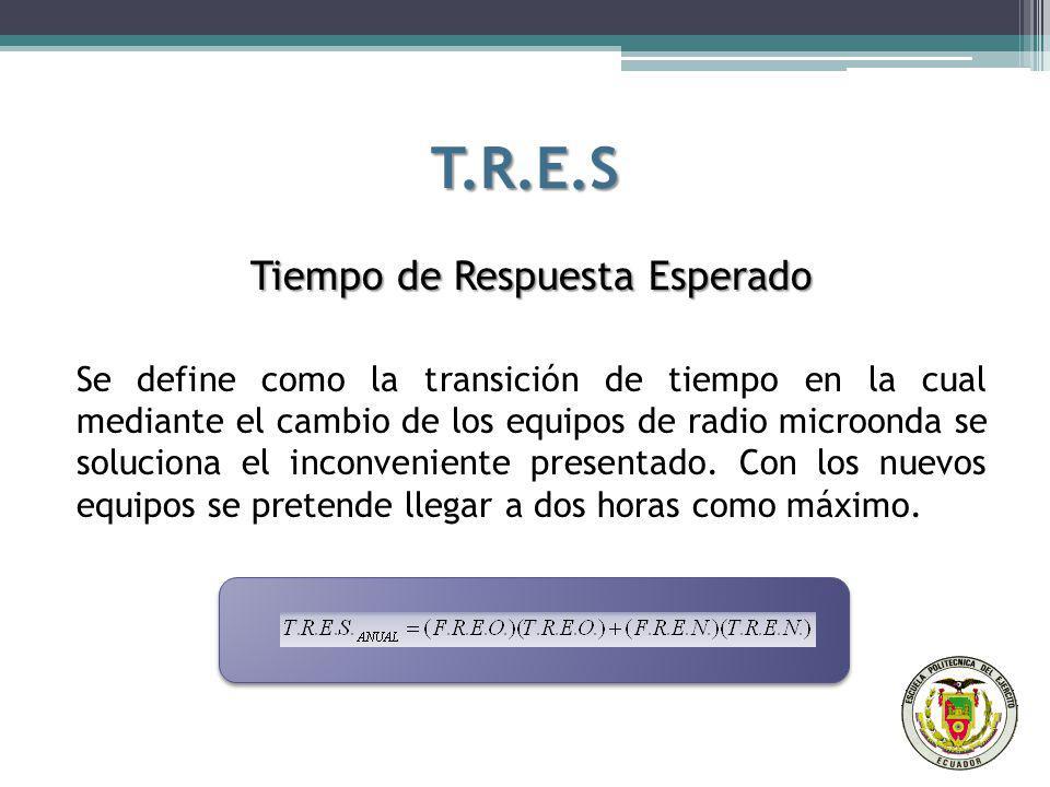 T.R.E.S Tiempo de Respuesta Esperado Se define como la transición de tiempo en la cual mediante el cambio de los equipos de radio microonda se solucio