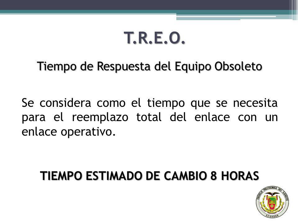 T.R.E.O. Tiempo de Respuesta del Equipo Obsoleto Se considera como el tiempo que se necesita para el reemplazo total del enlace con un enlace operativ
