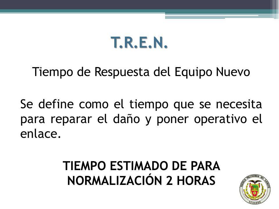 T.R.E.N. Tiempo de Respuesta del Equipo Nuevo Se define como el tiempo que se necesita para reparar el daño y poner operativo el enlace. TIEMPO ESTIMA