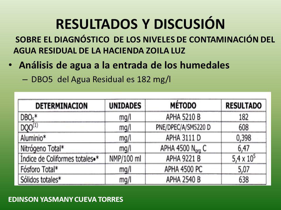 EDINSON YASMANY CUEVA TORRES RESULTADOS Y DISCUSIÓN SOBRE EL DIAGNÓSTICO DE LOS NIVELES DE CONTAMINACIÓN DEL AGUA RESIDUAL DE LA HACIENDA ZOILA LUZ Análisis de agua a la entrada de los humedales – DBO5 del Agua Residual es 182 mg/l