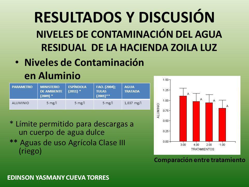 Niveles de Contaminación en Aluminio RESULTADOS Y DISCUSIÓN NIVELES DE CONTAMINACIÓN DEL AGUA RESIDUAL DE LA HACIENDA ZOILA LUZ EDINSON YASMANY CUEVA TORRES Comparación entre tratamiento PARAMETROMINISTERIO DE AMBIENTE (2009) * ESPÍNDOLA (2011) * FAO.
