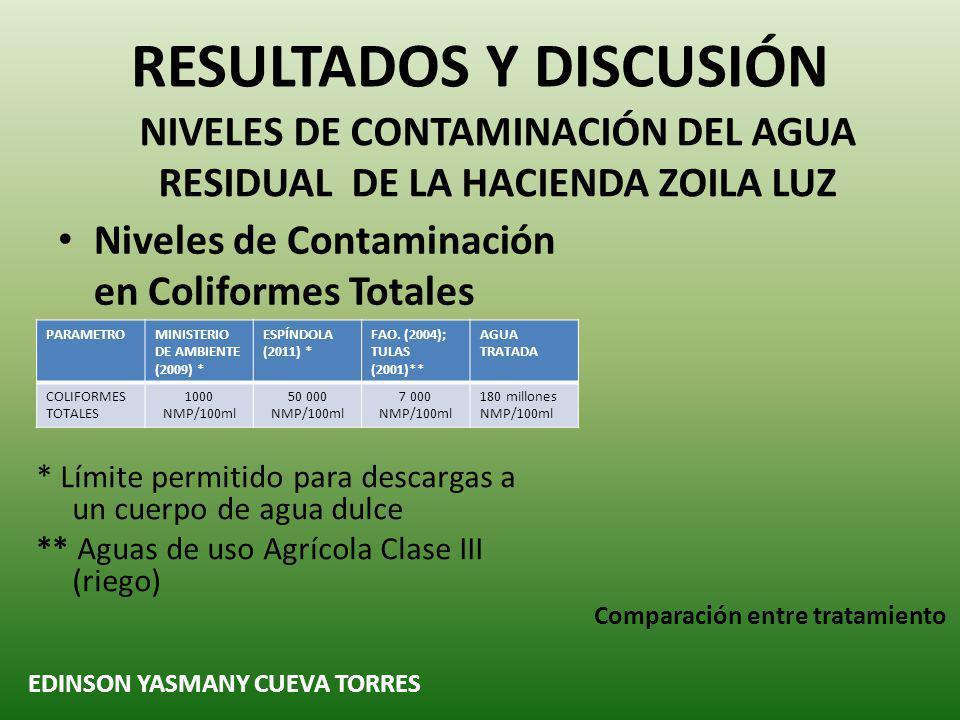 Niveles de Contaminación en Coliformes Totales RESULTADOS Y DISCUSIÓN NIVELES DE CONTAMINACIÓN DEL AGUA RESIDUAL DE LA HACIENDA ZOILA LUZ EDINSON YASMANY CUEVA TORRES Comparación entre tratamiento PARAMETROMINISTERIO DE AMBIENTE (2009) * ESPÍNDOLA (2011) * FAO.