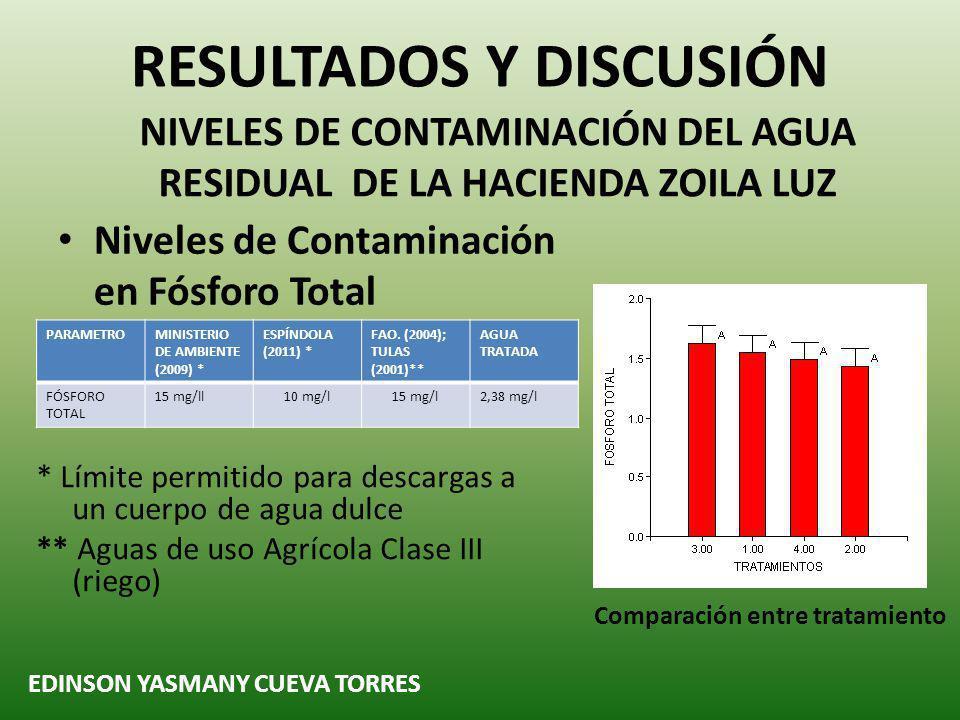 Niveles de Contaminación en Fósforo Total RESULTADOS Y DISCUSIÓN NIVELES DE CONTAMINACIÓN DEL AGUA RESIDUAL DE LA HACIENDA ZOILA LUZ EDINSON YASMANY CUEVA TORRES Comparación entre tratamiento PARAMETROMINISTERIO DE AMBIENTE (2009) * ESPÍNDOLA (2011) * FAO.