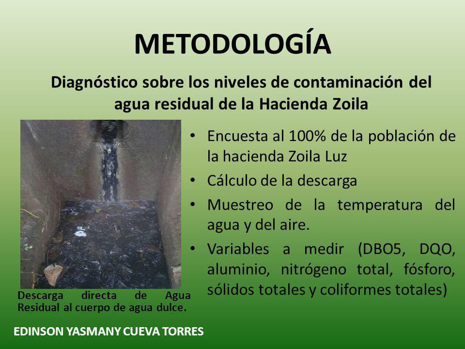 Diagnóstico sobre los niveles de contaminación del agua residual de la Hacienda Zoila METODOLOGÍA EDINSON YASMANY CUEVA TORRES Descarga directa de Agua Residual al cuerpo de agua dulce.
