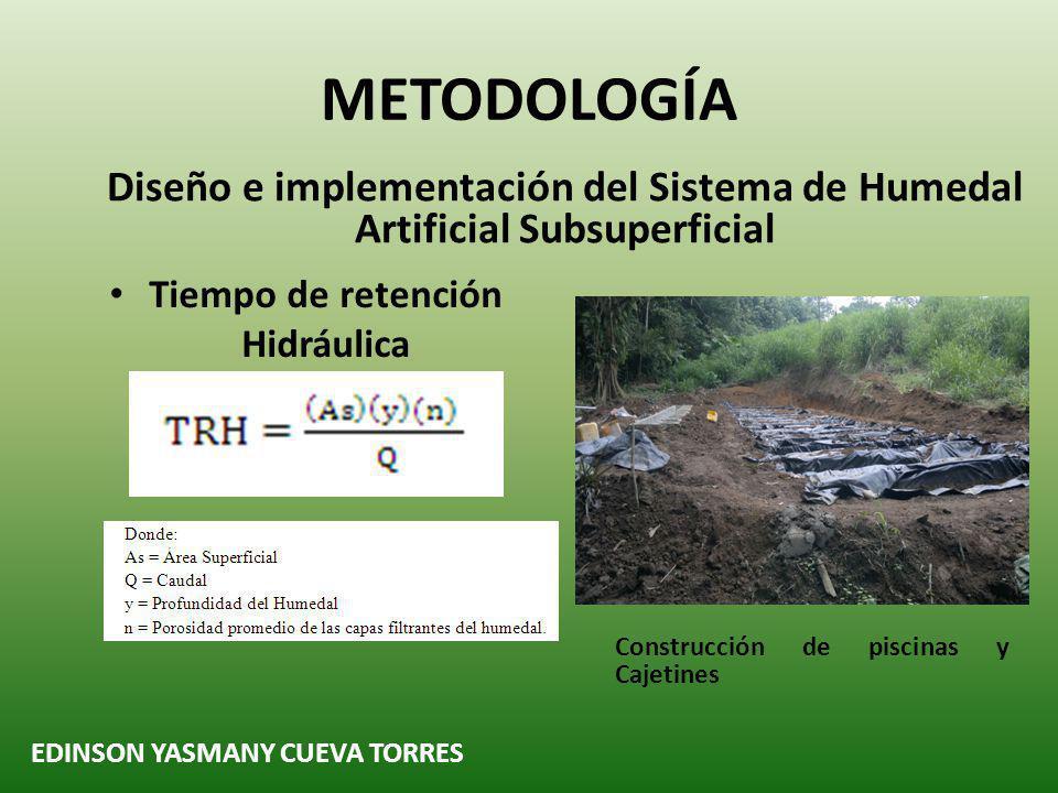 METODOLOGÍA Diseño e implementación del Sistema de Humedal Artificial Subsuperficial EDINSON YASMANY CUEVA TORRES Ancho del Humedal Ancho del Humedal 1 metro