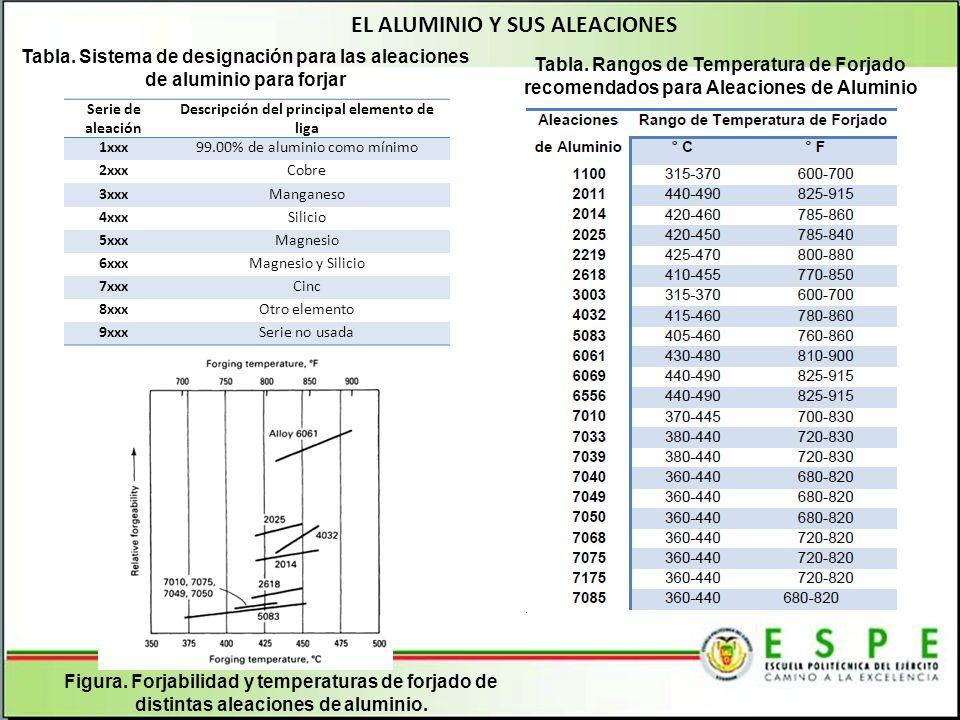 EL COBRE Y SUS ALEACIONES AleaciónComposición NominalForjabilidad Relativa, %(a) Temperatura de Forjado °C°F C1020099.95 Cu min65730-8451350-1550 C10400Cu-0.027 Ag65730-8451350-1550 C1100099.99 Cu min65730-8451350-1550 C11300Cu-0.027 Ag + O65730-8451350-1550 C14500Cu-0.65 Te-0.90 Cr-0.1065730-8451350-1550 C18200Cu-0.10 Fe-0.90 Cr-0.1080730-8451350-1550 C35300(b)Cu-36Zn(Sb)-50750-8001380-1450 C37700(b)Cu-38Zn-2Pb100650-7601200-1380 C46400(b)Cu-39 2Zn-0.85Sn90600-7001100-1300 C48200Cu-38Zn-0.7Pb90650-7601200-1400 C48500Cu-37.5Zn-1 8Pb-0.7Sn90650-7601200-1480 C62300Cu-10Al-3Fe75700-8751300-1600 C63000Cu-10Al-5Ni-3Fe75800-9251450-1700 C63200Cu-9Al-5Ni-4Fe70825-9001500-1650 C64200Cu-7Al-1.8Si80700-8701300-1600 C65500Cu-3Si40700-8751300-1600 C67500(b)Cu-39Zn-1.4Fe-1Si-0.1Mn80625-7501150-1450 C71500(b)Cu-30Ni-0.5Fe60675-8001250-1450 Tabla.