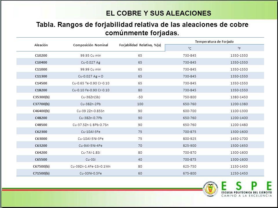 SISTEMA DE CALENTAMIENTO DE LA PROBETA Tabla. Matriz de Selección del Sistema de Calentamiento