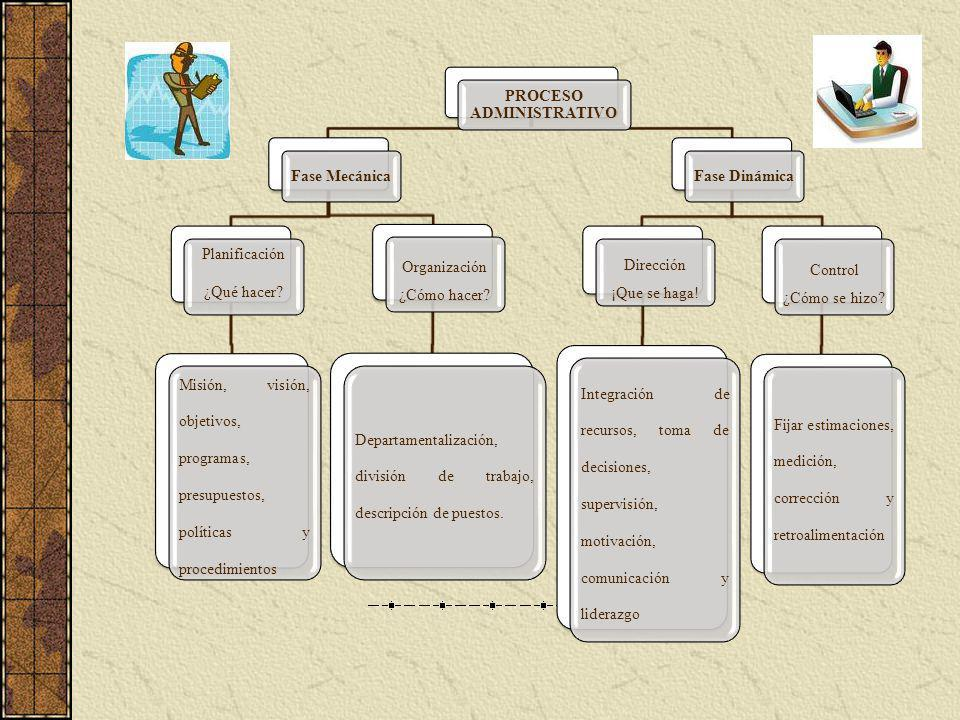 PROCESO ADMINISTRATIVO Fase Mecánica Planificación ¿Qué hacer? Misión, visión, objetivos, programas, presupuestos, políticas y procedimientos Organiza
