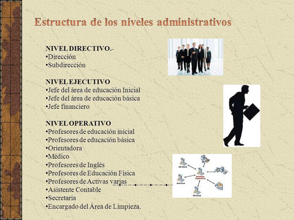 NIVEL DIRECTIVO.- Dirección Subdirección NIVEL EJECUTIVO Jefe del área de educación Inicial Jefe del área de educación básica Jefe financiero NIVEL OP