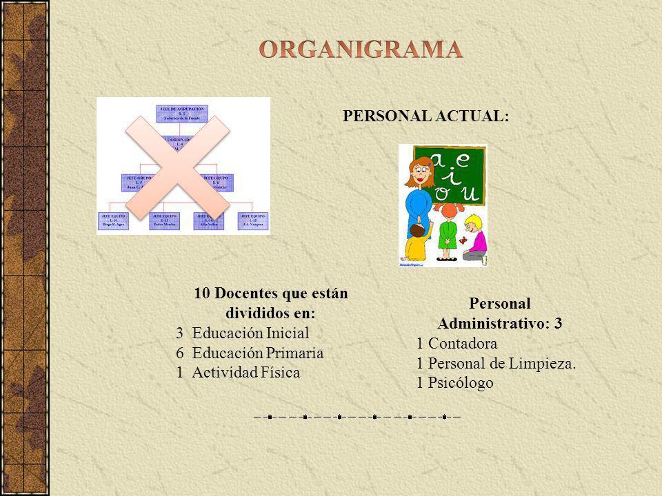 PERSONAL ACTUAL: 10 Docentes que están divididos en: 3 Educación Inicial 6 Educación Primaria 1 Actividad Física Personal Administrativo: 3 1 Contador