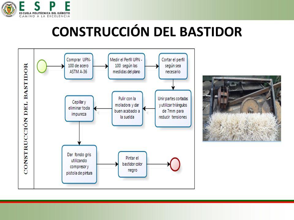 CONSTRUCCIÓN DEL BASTIDOR
