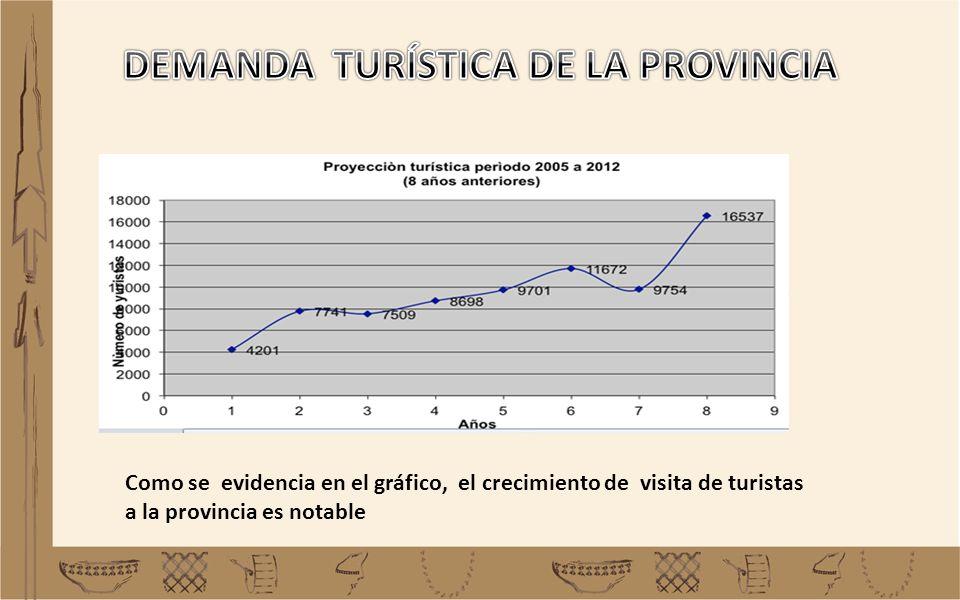 Como se evidencia en el gráfico, el crecimiento de visita de turistas a la provincia es notable