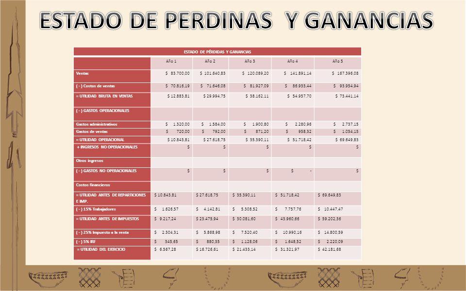 ESTADO DE PÉRDIDAS Y GANANCIAS Año 1Año 2Año 3Año 4Año 5 Ventas $ 83.700,00 $ 101.640,83 $ 120.089,20 $ 141.891,14 $ 167.396,08 ( - ) Costos de ventas