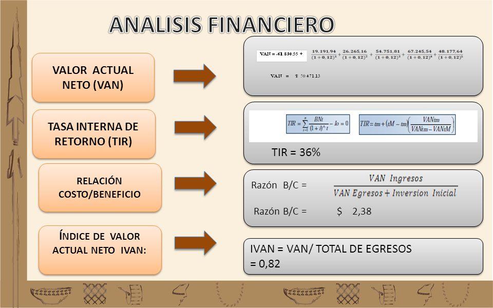 VALOR ACTUAL NETO (VAN) TASA INTERNA DE RETORNO (TIR) RELACIÓN COSTO/BENEFICIO Í NDICE DE VALOR ACTUAL NETO IVAN: IVAN = VAN/ TOTAL DE EGRESOS = 0,82