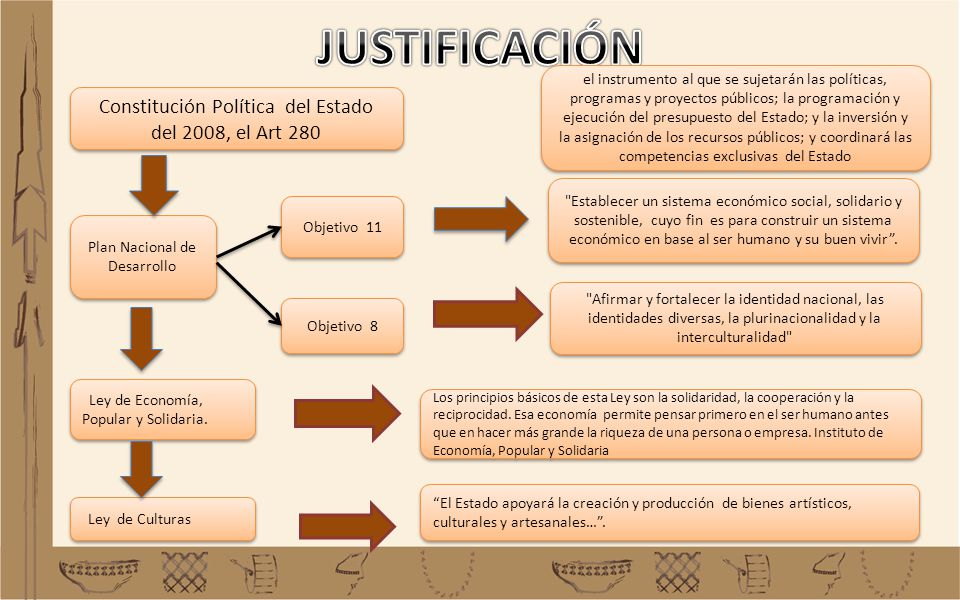 Constitución Política del Estado del 2008, el Art 280 Plan Nacional de Desarrollo el instrumento al que se sujetarán las políticas, programas y proyec