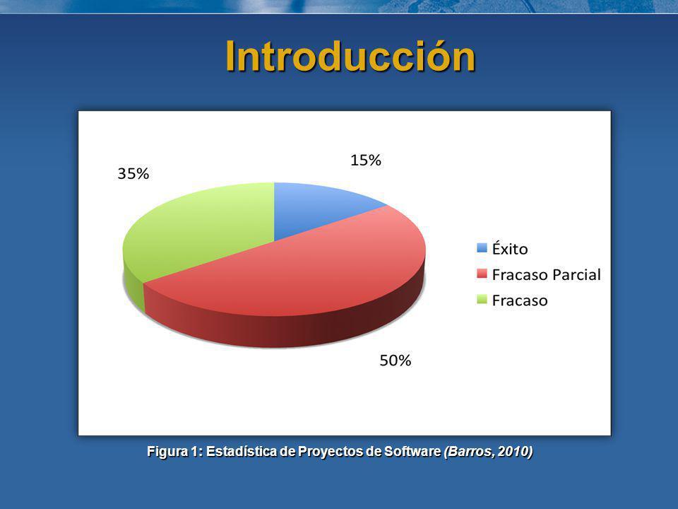 Figura 1: Estadística de Proyectos de Software (Barros, 2010) Introducción