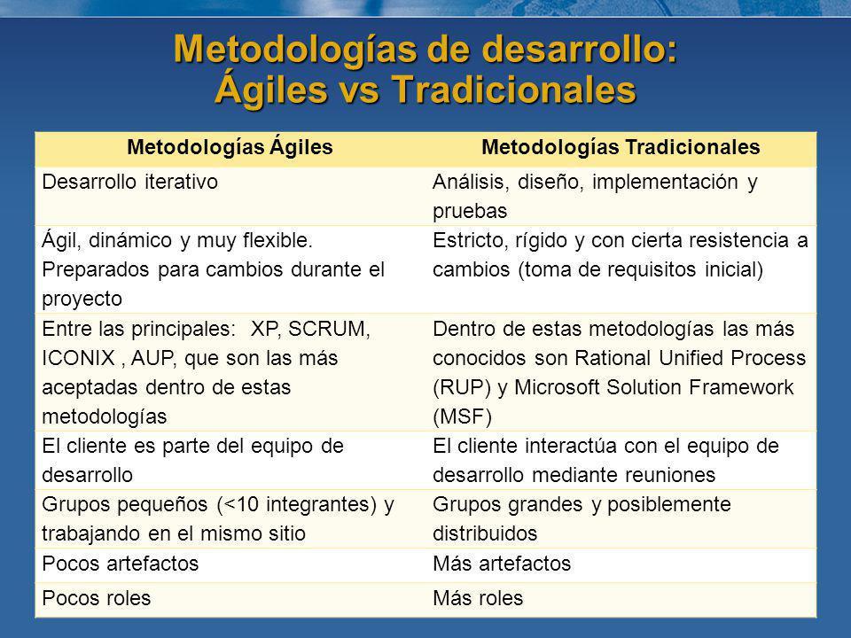 Metodologías de desarrollo: Ágiles vs Tradicionales Metodologías ÁgilesMetodologías Tradicionales Desarrollo iterativo Análisis, diseño, implementació