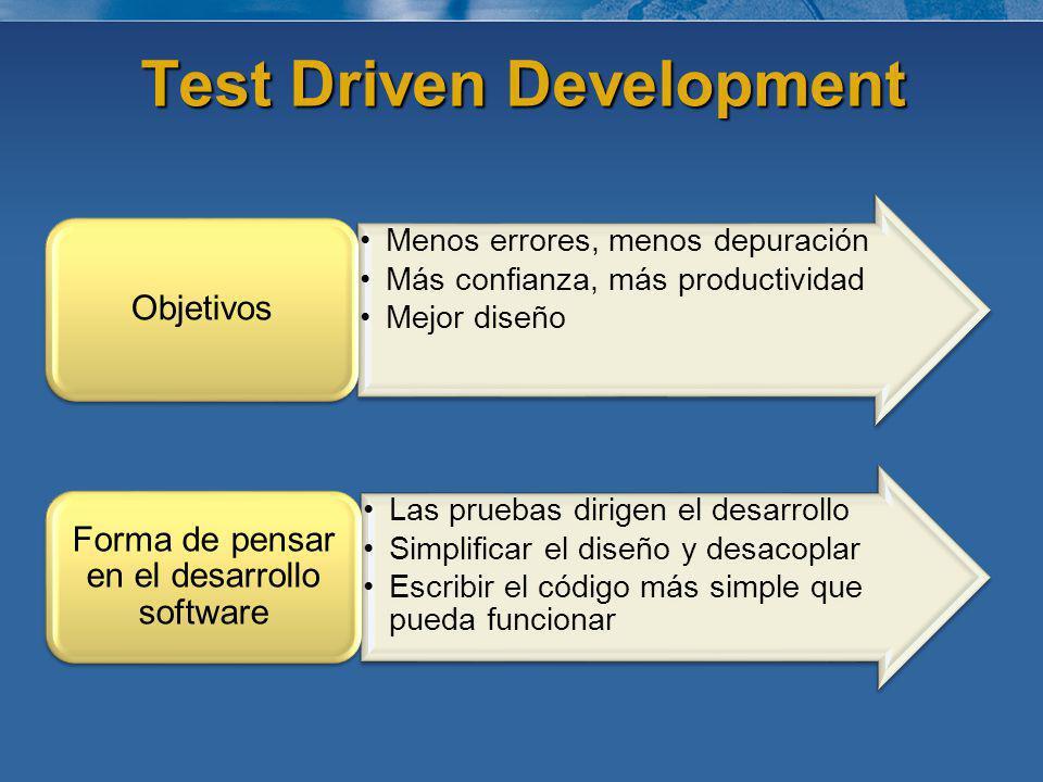 Test Driven Development Menos errores, menos depuración Más confianza, más productividad Mejor diseño Objetivos Las pruebas dirigen el desarrollo Simp