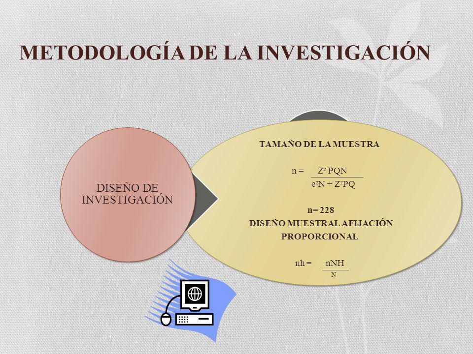 METODOLOGÍA DE LA INVESTIGACIÓN TAMAÑO DE LA MUESTRA n = Z² PQN e²N + Z²PQ n= 228 DISEÑO MUESTRAL AFIJACIÓN PROPORCIONAL nh = nNH N DISEÑO DE INVESTIGACIÓN