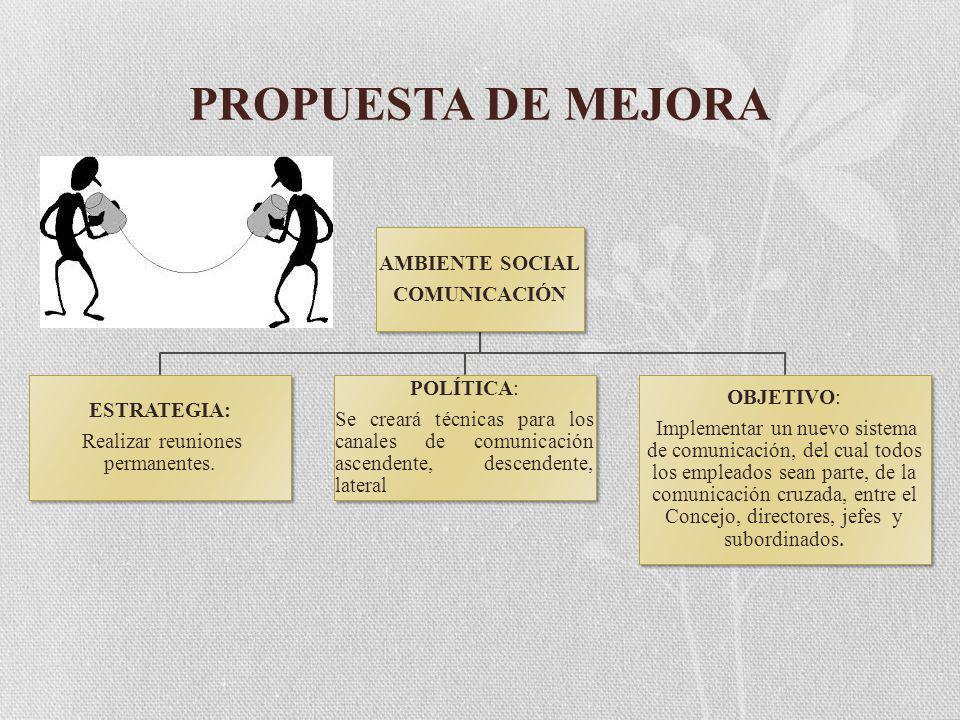 PROPUESTA DE MEJORA AMBIENTE SOCIAL COMUNICACIÓN ESTRATEGIA: Realizar reuniones permanentes.