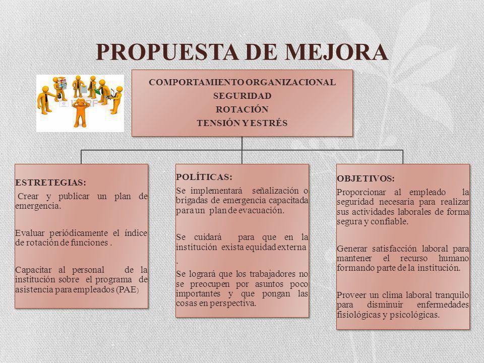 PROPUESTA DE MEJORA COMPORTAMIENTO ORGANIZACIONAL SEGURIDAD ROTACIÓN TENSIÓN Y ESTRÉS ESTRETEGIAS: Crear y publicar un plan de emergencia.