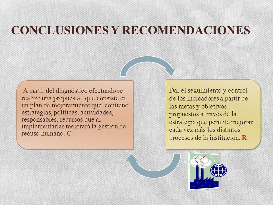 CONCLUSIONES Y RECOMENDACIONES A partir del diagnóstico efectuado se realizó una propuesta que consiste en un plan de mejoramiento que contiene estrategias, políticas, actividades, responsables, recursos que al implementarlas mejorará la gestión de recuso humano.