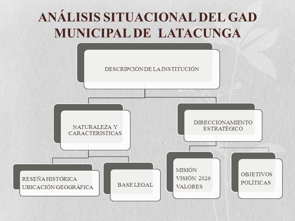 DESCRIPCIÓN DE LA INSTITUCIÓN NATURALEZA Y CARACTERISTICAS RESEÑA HISTÓRICA UBICACIÓN GEOGRÁFICA BASE LEGAL DIRECCIONAMIENTO ESTRATÉGICO MISIÓN VISIÓN 2026 VALORES OBJETIVOS POLÍTICAS