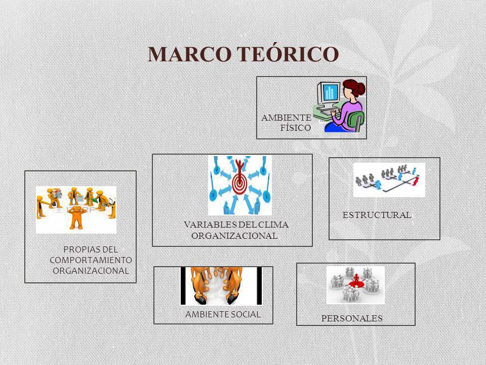 MARCO TEÓRICO VARIABLES DEL CLIMA ORGANIZACIONAL L AMBIENTE FÍSICO ESTRUCTURAL E S AMBIENTE SOCIAL PERSONALES PROPIAS DEL COMPORTAMIENTO ORGANIZACIONAL