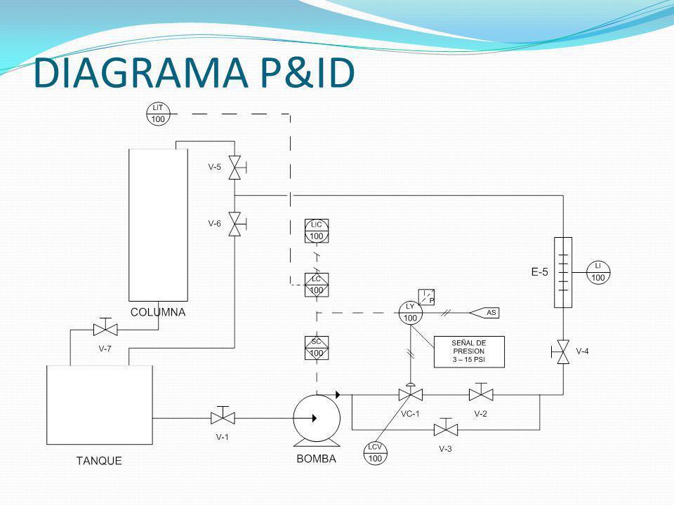 DIAGRAMA P&ID