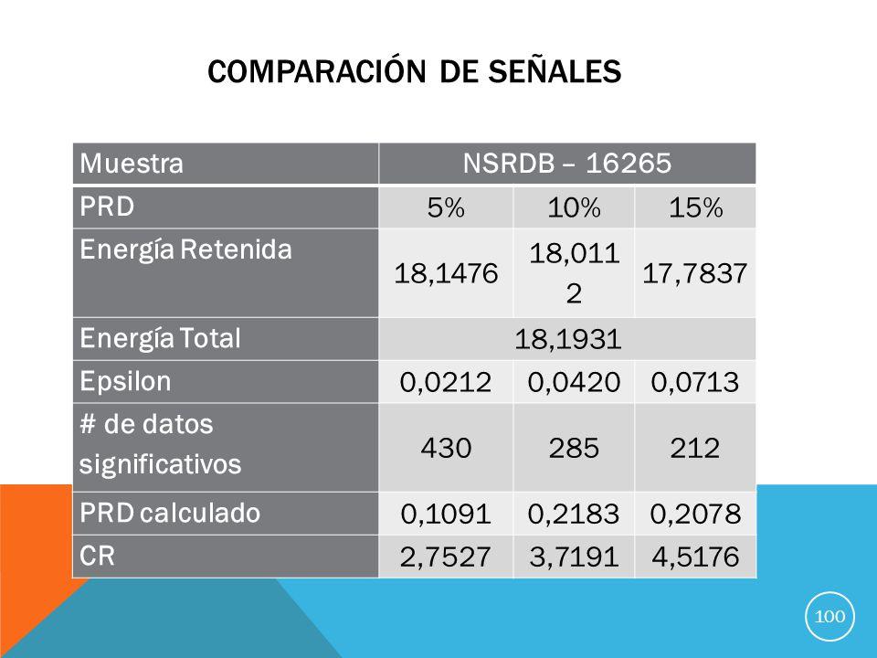 COMPARACIÓN DE SEÑALES MuestraNSRDB – 16265 PRD 5%10%15% Energía Retenida 18,1476 18,011 2 17,7837 Energía Total 18,1931 Epsilon 0,02120,04200,0713 # de datos significativos 430285212 PRD calculado 0,10910,21830,2078 CR 2,75273,71914,5176 100