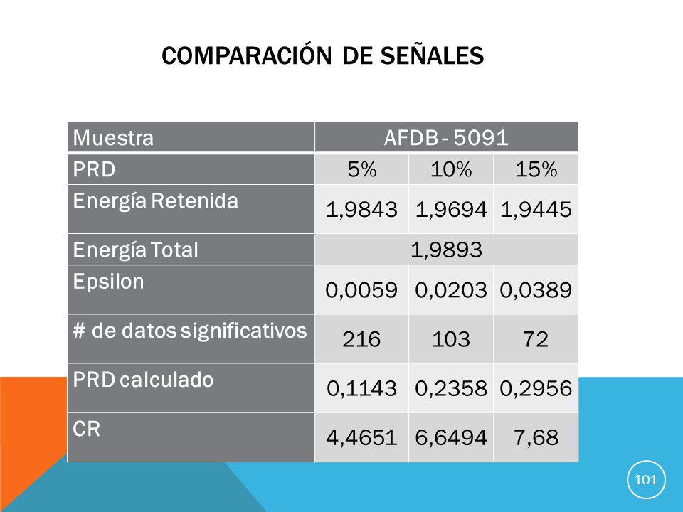 COMPARACIÓN DE SEÑALES MuestraAFDB - 5091 PRD 5%10%15% Energía Retenida 1,98431,96941,9445 Energía Total 1,9893 Epsilon 0,00590,02030,0389 # de datos significativos 21610372 PRD calculado 0,11430,23580,2956 CR 4,46516,64947,68 101