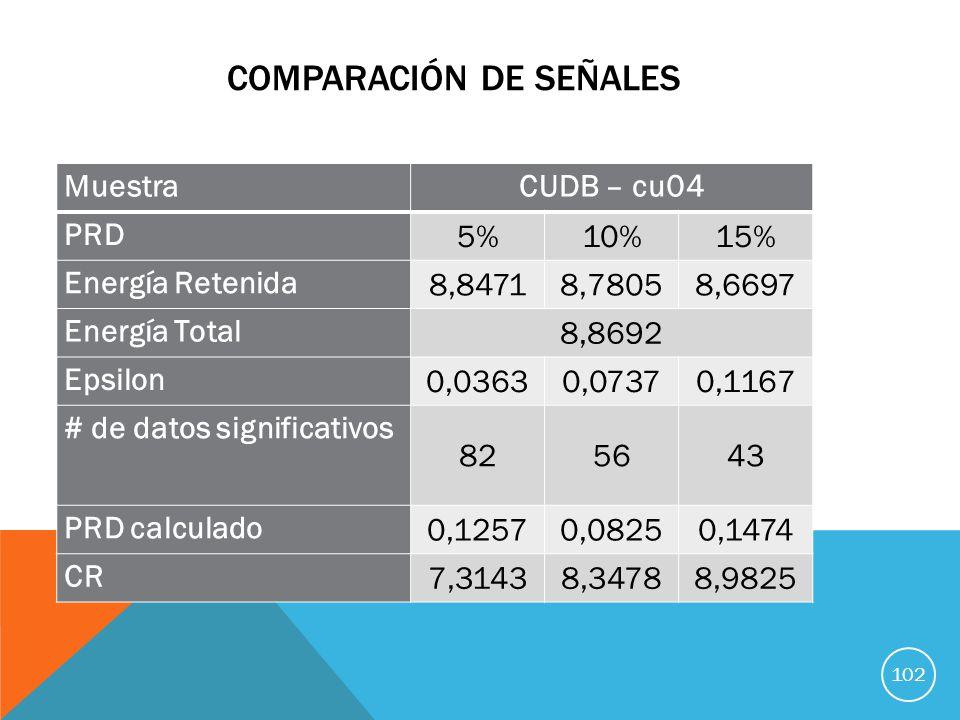 COMPARACIÓN DE SEÑALES MuestraCUDB – cu04 PRD 5%10%15% Energía Retenida 8,84718,78058,6697 Energía Total 8,8692 Epsilon 0,03630,07370,1167 # de datos significativos 825643 PRD calculado 0,12570,08250,1474 CR 7,31438,34788,9825 102