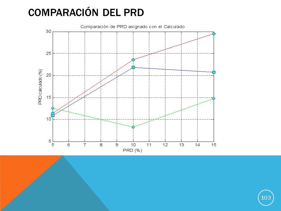 COMPARACIÓN DEL PRD 103
