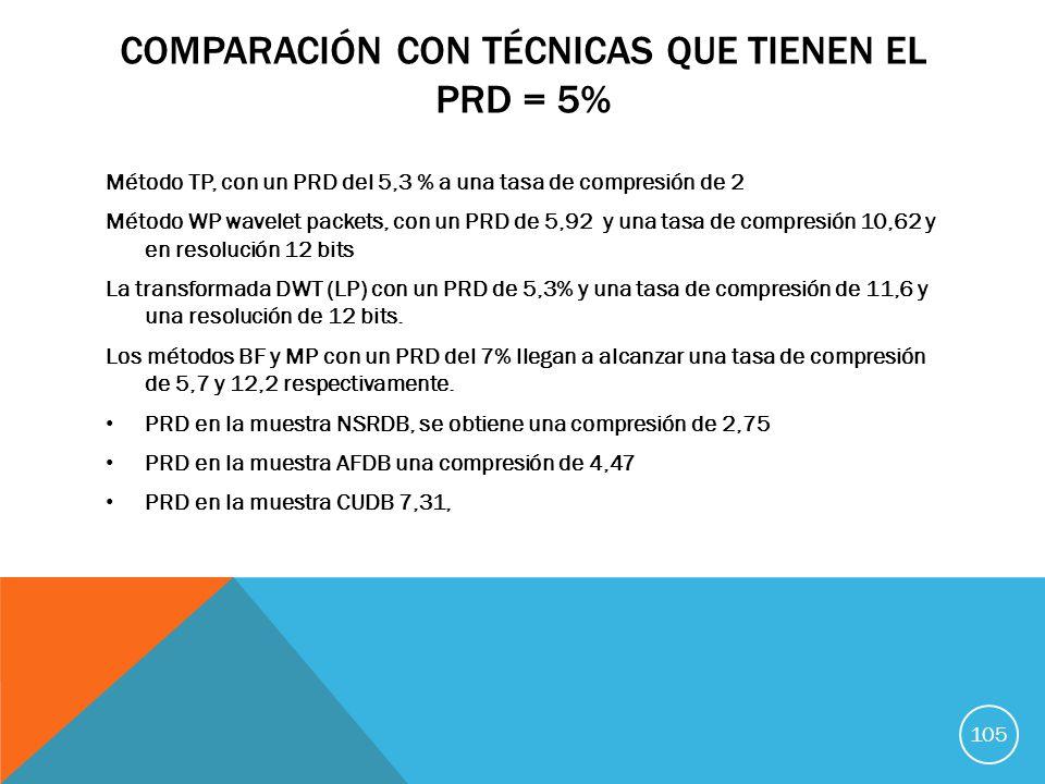 COMPARACIÓN CON TÉCNICAS QUE TIENEN EL PRD = 5% Método TP, con un PRD del 5,3 % a una tasa de compresión de 2 Método WP wavelet packets, con un PRD de 5,92 y una tasa de compresión 10,62 y en resolución 12 bits La transformada DWT (LP) con un PRD de 5,3% y una tasa de compresión de 11,6 y una resolución de 12 bits.
