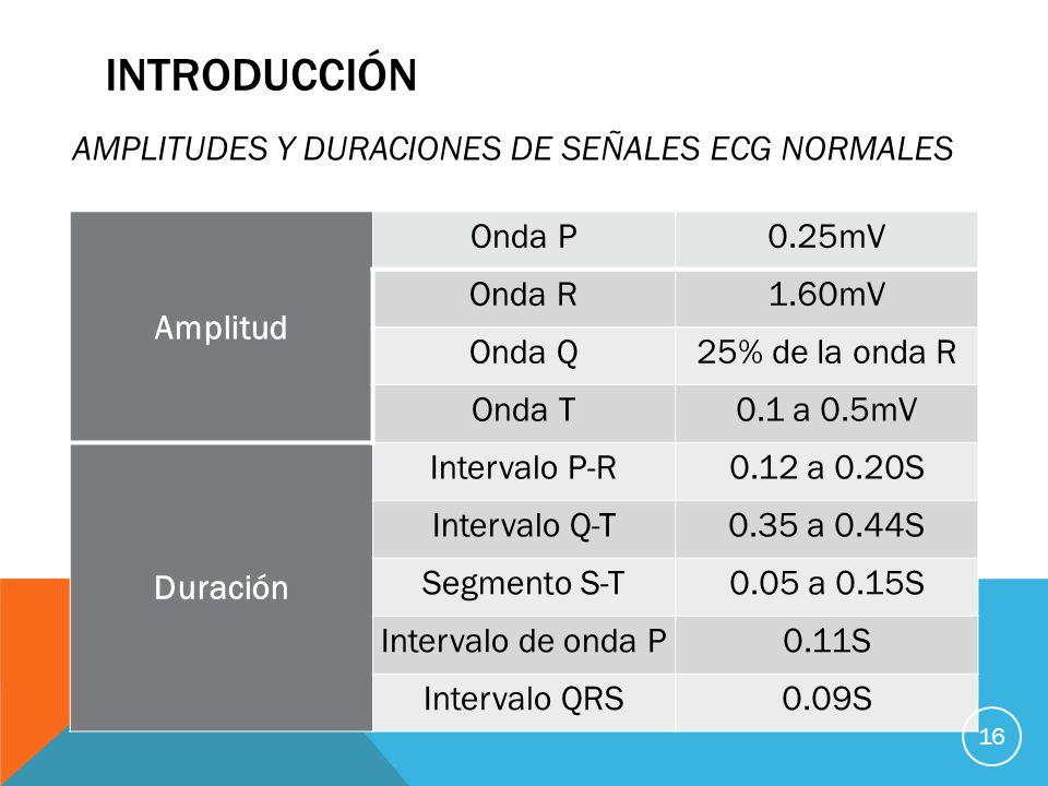 INTRODUCCIÓN AMPLITUDES Y DURACIONES DE SEÑALES ECG NORMALES Amplitud Onda P0.25mV Onda R1.60mV Onda Q25% de la onda R Onda T0.1 a 0.5mV Duración Intervalo P-R0.12 a 0.20S Intervalo Q-T0.35 a 0.44S Segmento S-T0.05 a 0.15S Intervalo de onda P0.11S Intervalo QRS0.09S 16