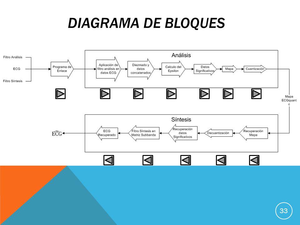 DIAGRAMA DE BLOQUES 33