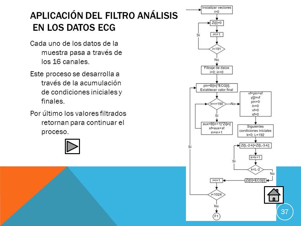 APLICACIÓN DEL FILTRO ANÁLISIS EN LOS DATOS ECG Cada uno de los datos de la muestra pasa a través de los 16 canales.