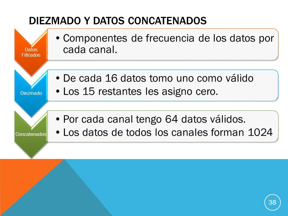 DIEZMADO Y DATOS CONCATENADOS 38 Datos Filtrados Componentes de frecuencia de los datos por cada canal.