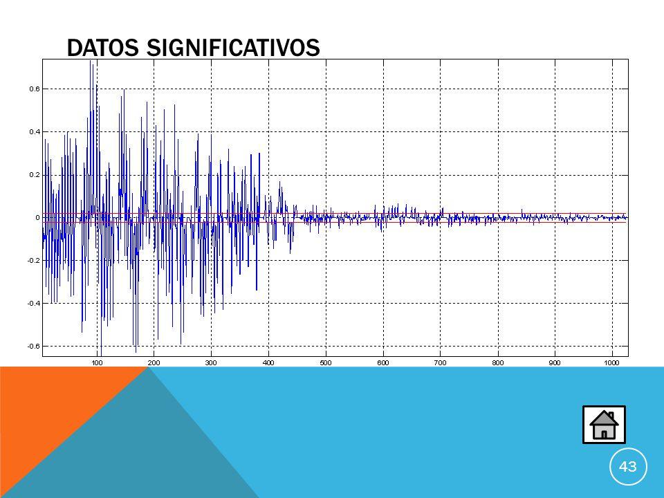 DATOS SIGNIFICATIVOS En los datos significativos se excluye todos los valores que esten por debajo del epsilon al compararlos con el ECG concatenado De igual forma estos datos se cuentan para conocer la cantidad de datos que se tiene y al mismo tiempo se almacenan las posiciones.