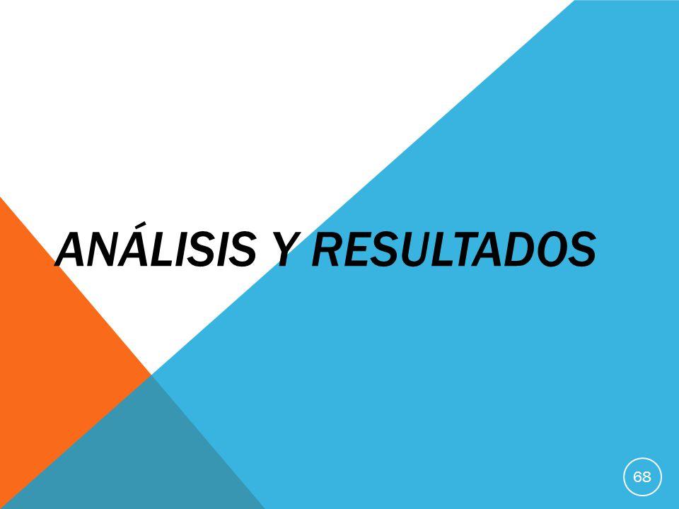 ANÁLISIS Y RESULTADOS 68